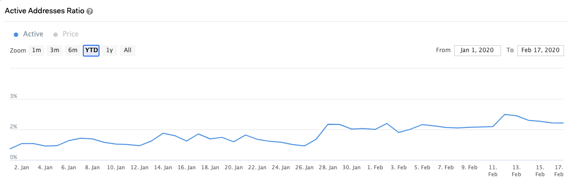 Graph showing the active address ratio on the Cardano network from Jan. 1 to Feb. 17