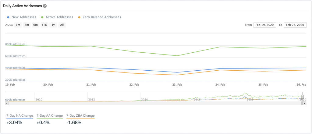 Daily Active Addresses by IntoTheBlock