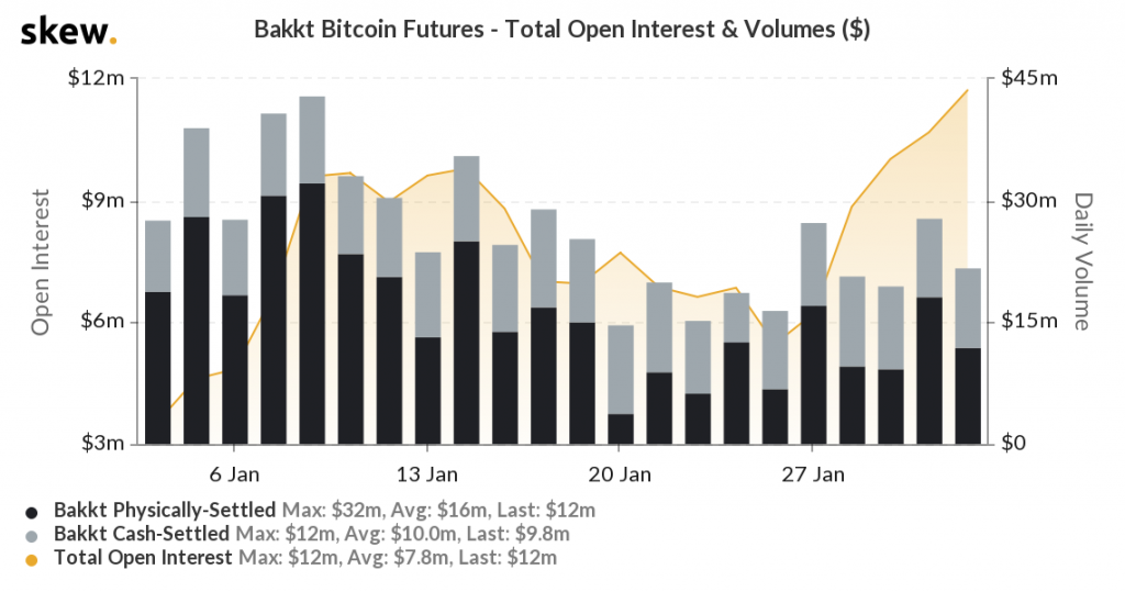 Bakkt volume and open interest