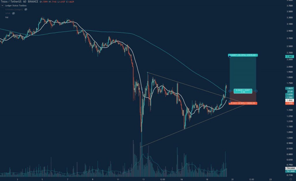 Tezos Crypto