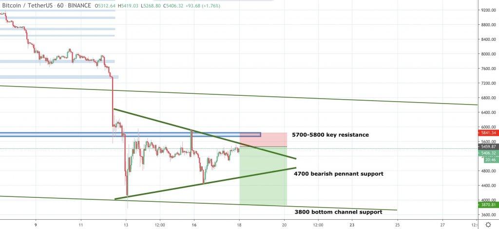 Bitcoin BTC Crypto Stock Market