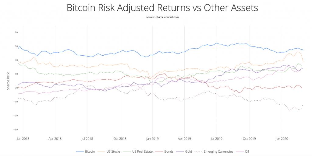 BTC risk-adjusted returns