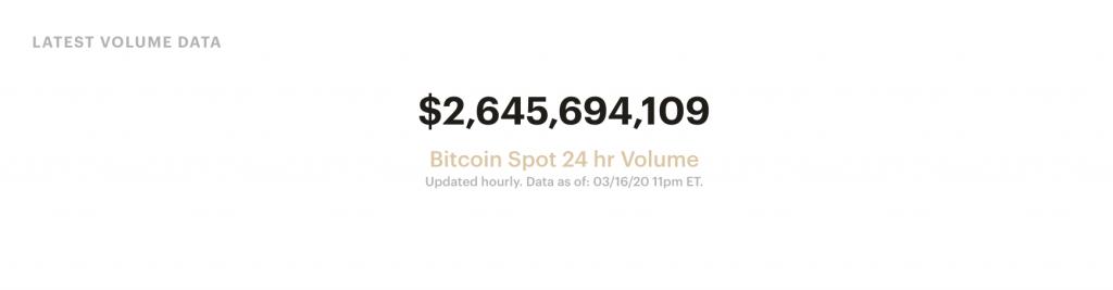 Bitcoin 24-hour spot volume