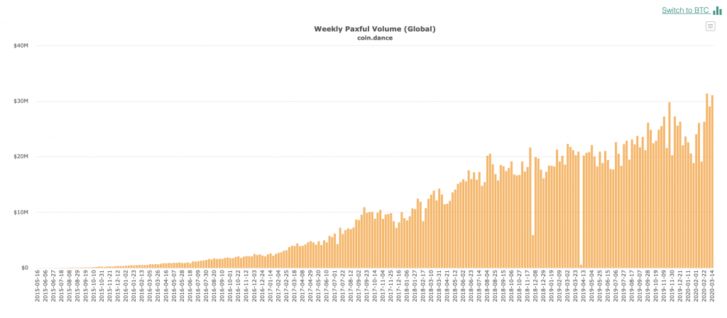 Bitcoin Paxful weekly trade volumes