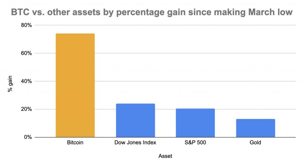 BTC return vs. major assets