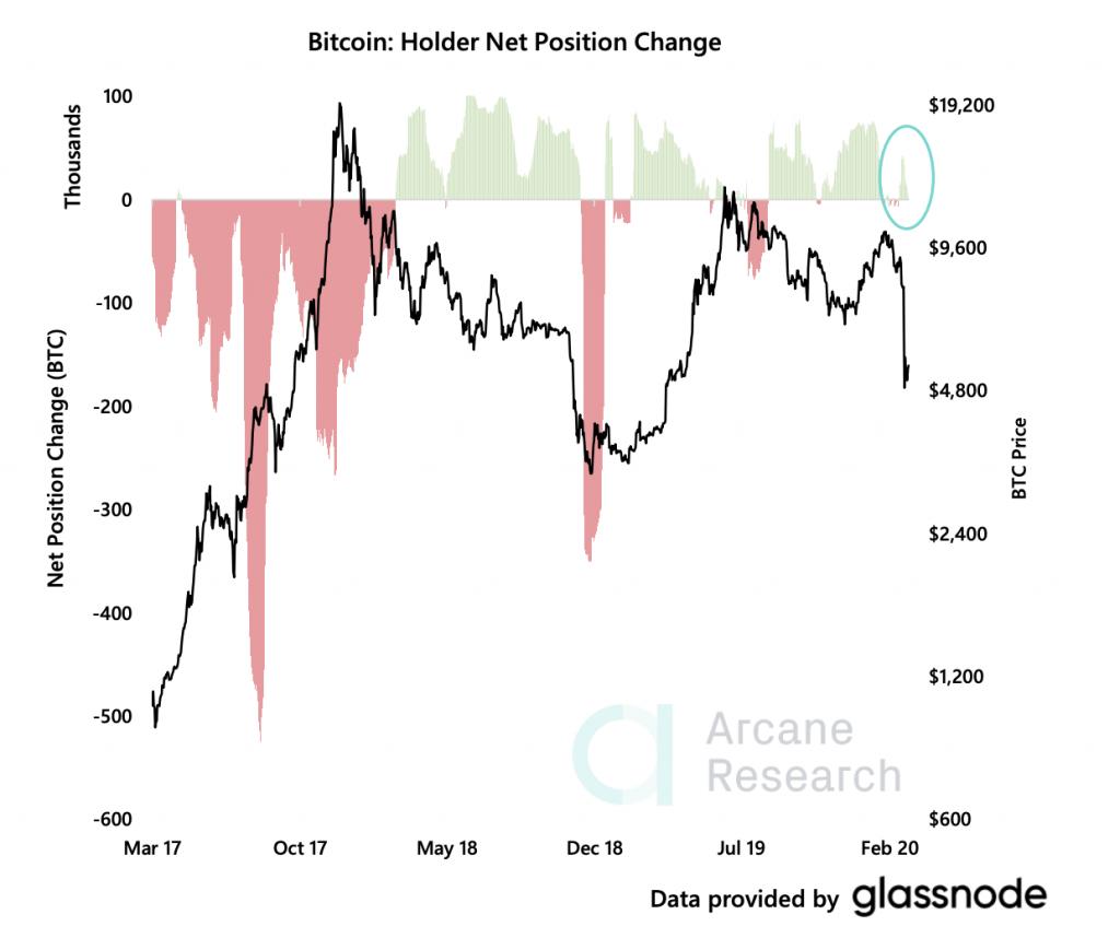 BTC holding long vs. short