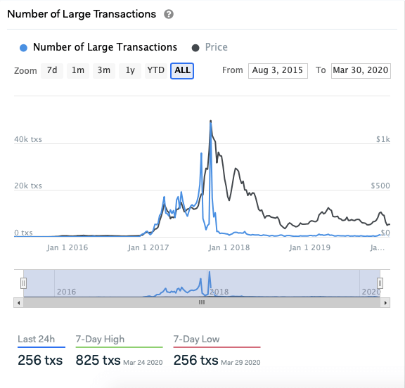 Ethereum large transactions