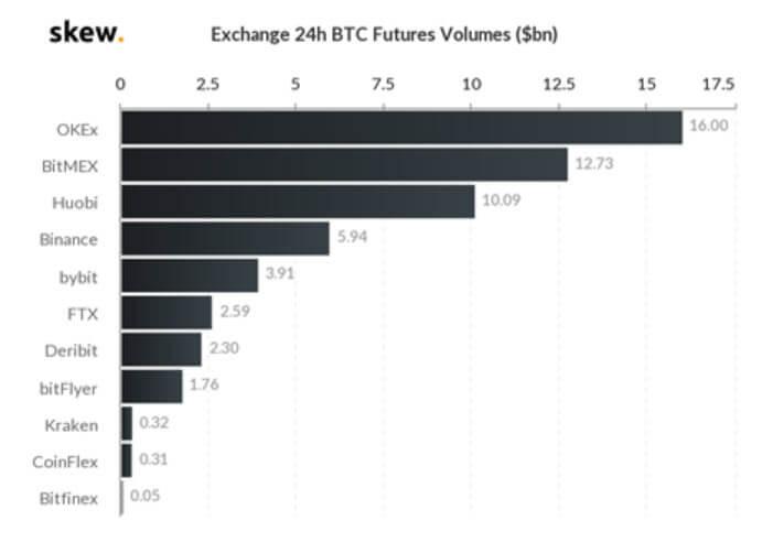 OKEX Exchange BTC futures volumes