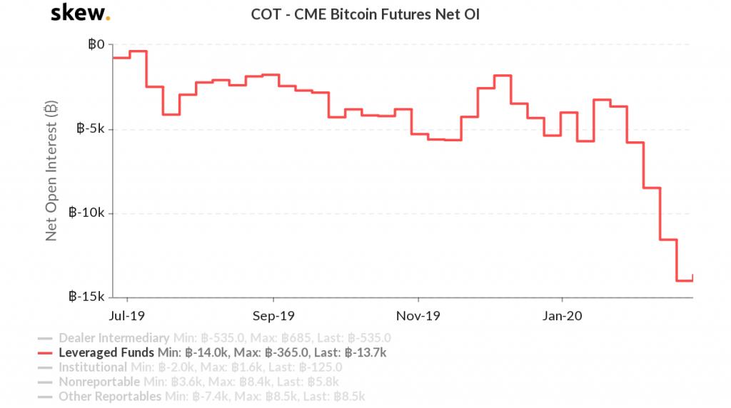 cme bitcoin futures broker