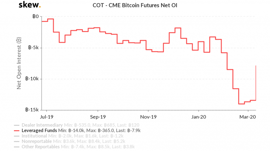 CME Bitcoin leveraged fund net open interest