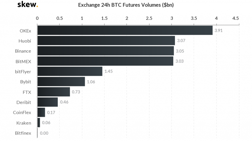 24-hour Bitcoin Futures Trading Volumes by Skew