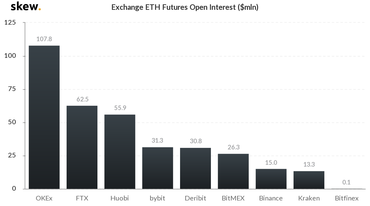 ethereum open interest as bitcoin falls