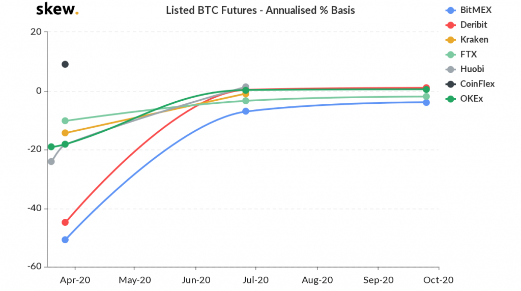 BTC futures annualized basis percentage