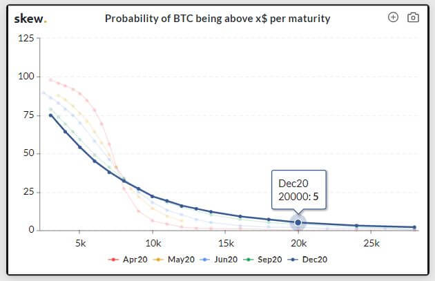 Probability of BTC being above x% per maturity