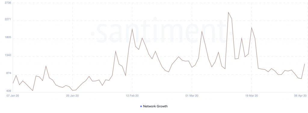 Chainlink's Network Growth by Santiment