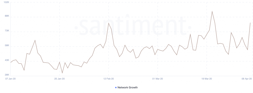Ethereum's Network Growth by Santiment