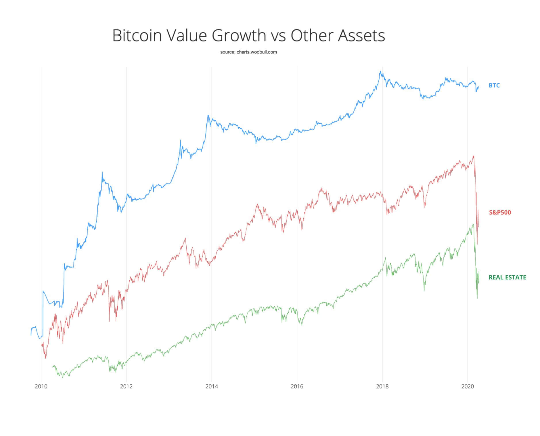 bitcoin compared to other assets