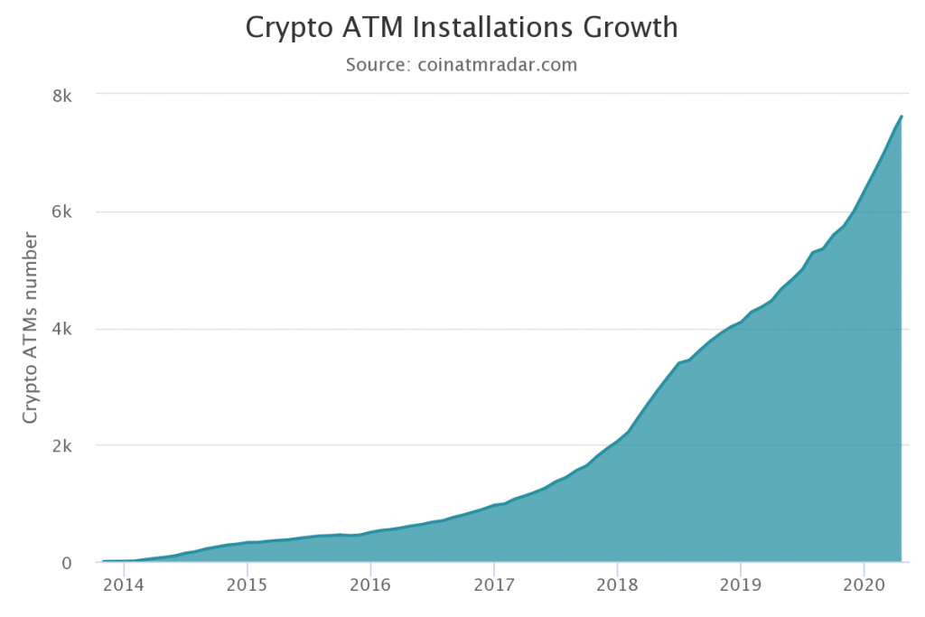 Crypto ATM Installations Growth by Coin ATM Radar