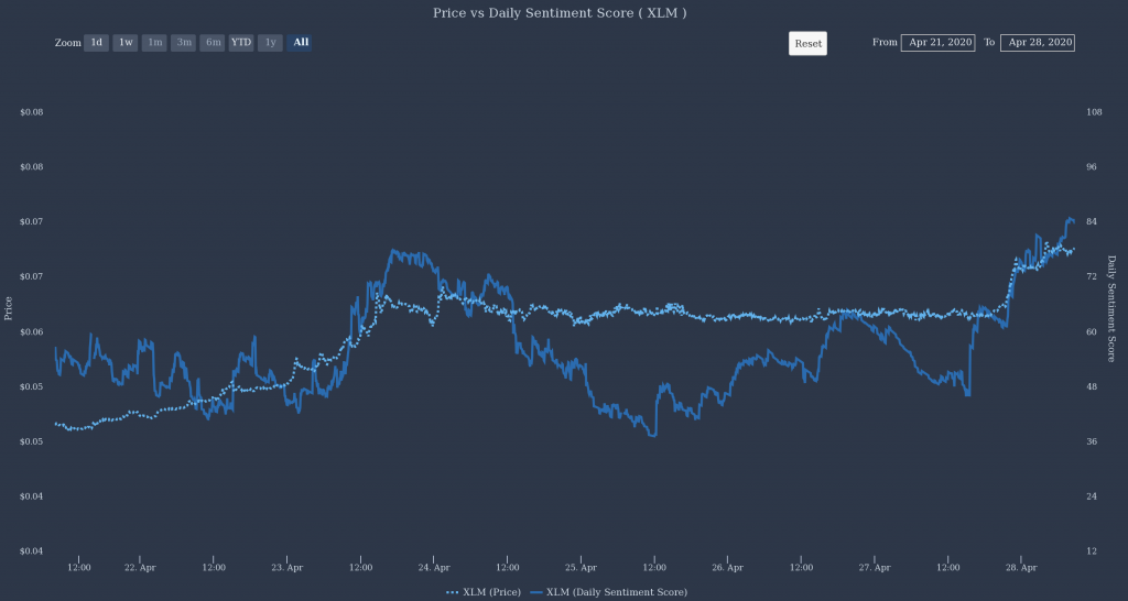 Stellar Lumens' Daily Santiment Score by The TIE