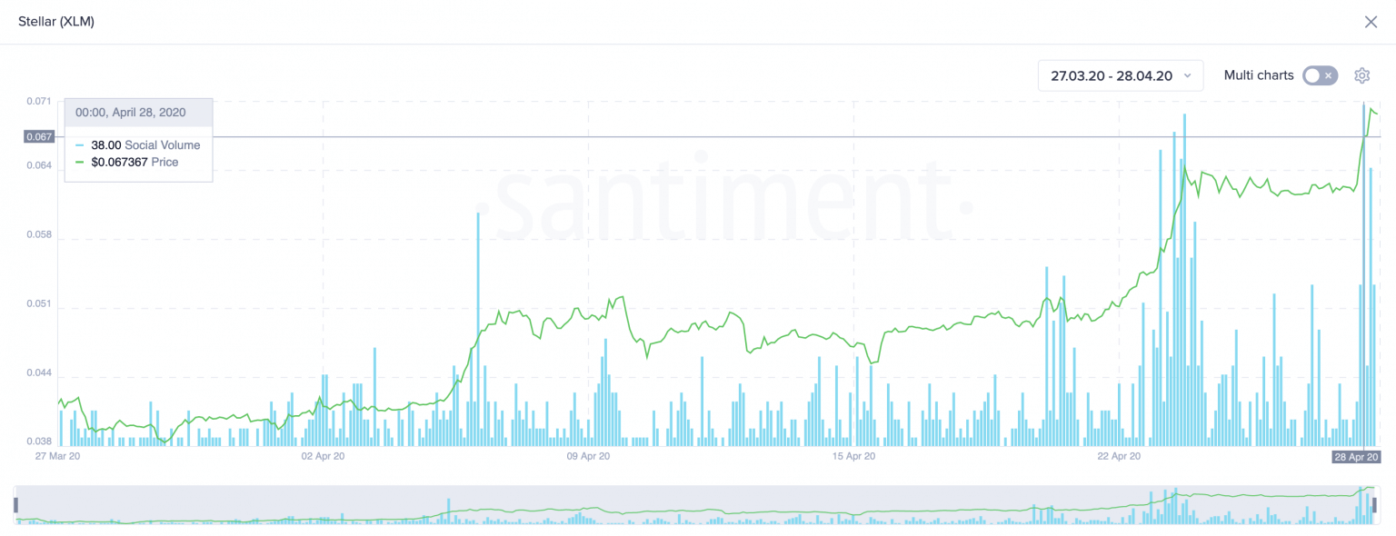 Stellar Sentiment Data from Santiment