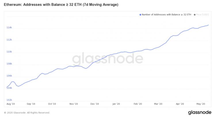 ETH wallets rising