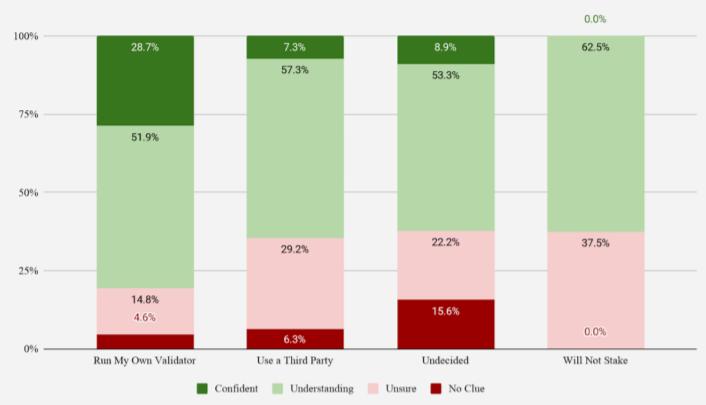 ethereum staking survey