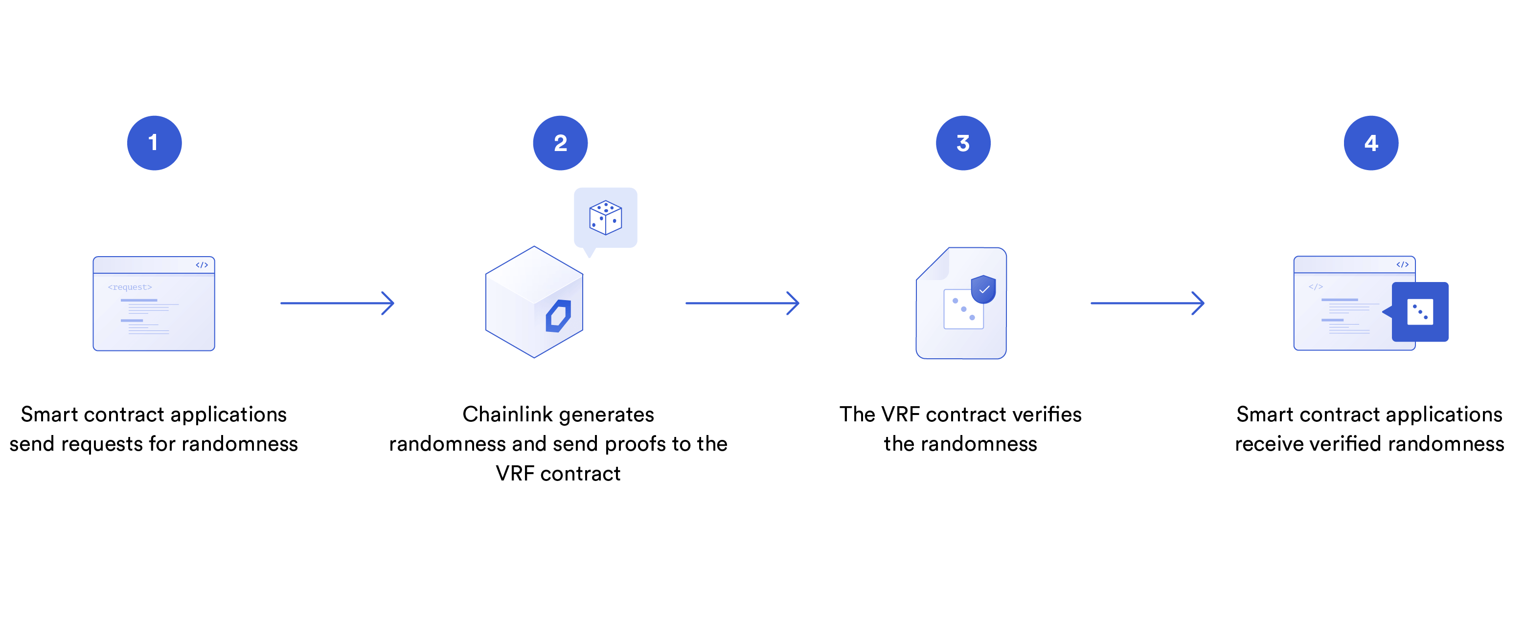 chainlink vrf visualized