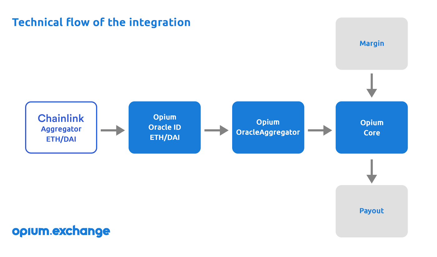Chainlink technical flow of integration