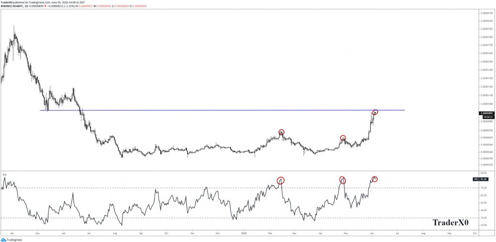 Cardano (ADA) hits macro resistance, but on-chain analysis points to mounting strength