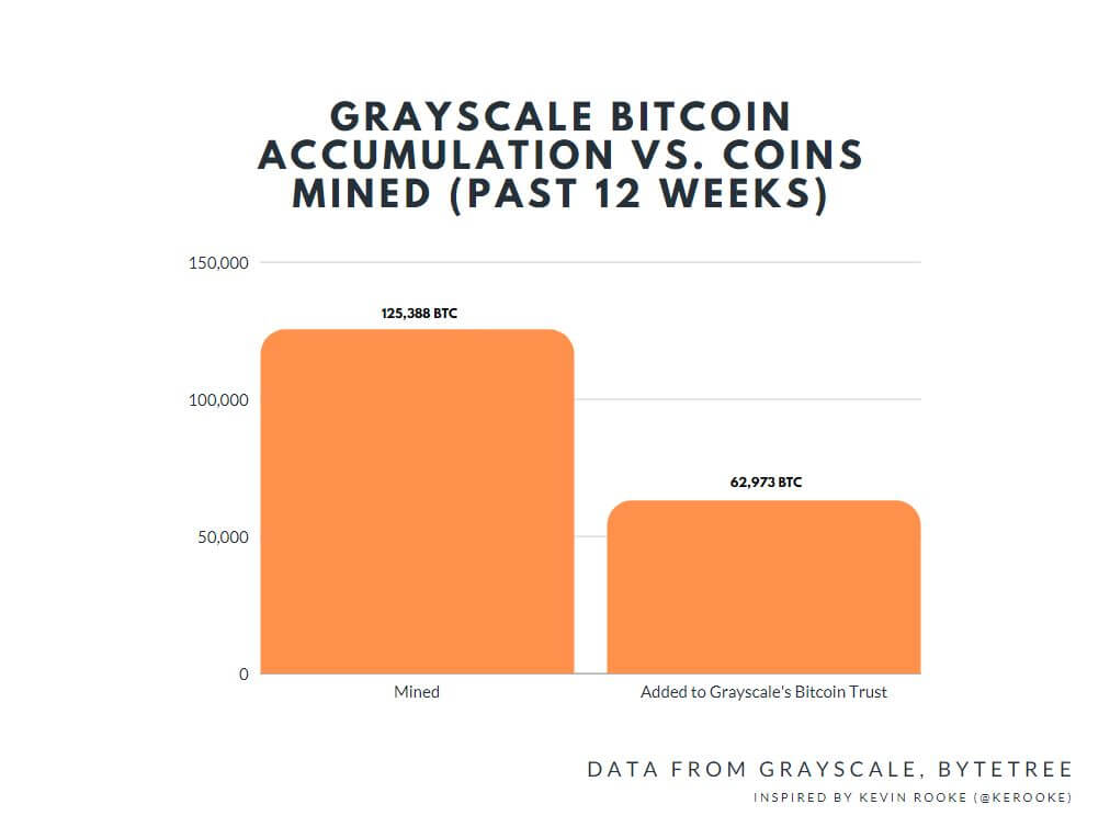 bitcoin accumulation