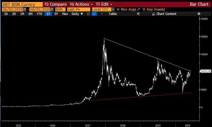 bitcoin cycle