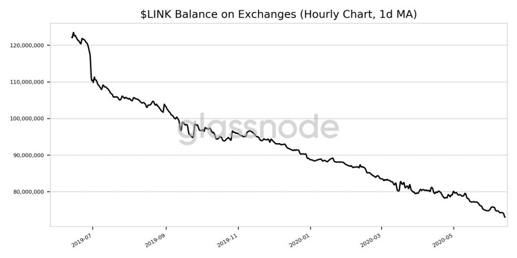 Link Balance on Exchanges