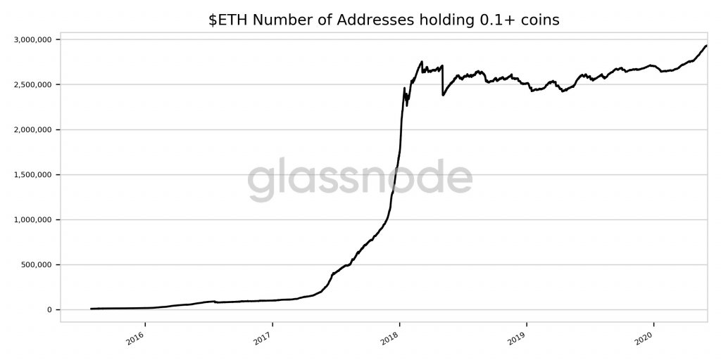 Ethereum Number of Addresses