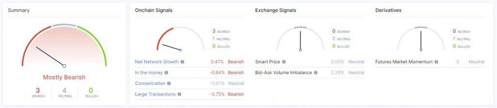 painel de sinais do Bitcoin da empresa de análise de blockchain IntoTheBlock