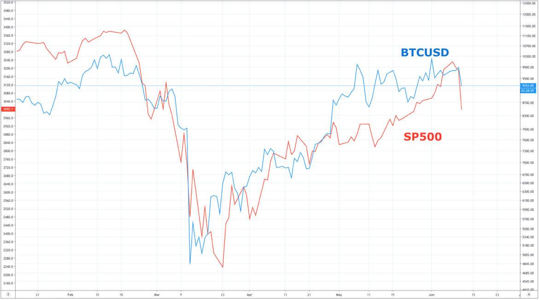 BTCUSD vs. S&P500