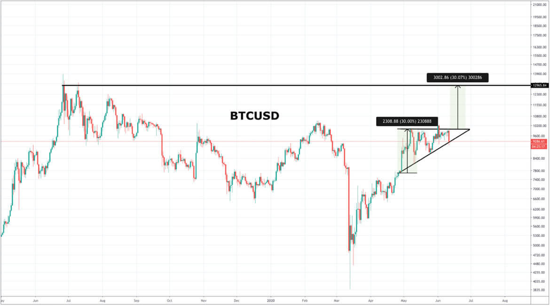 BTC/USD Price