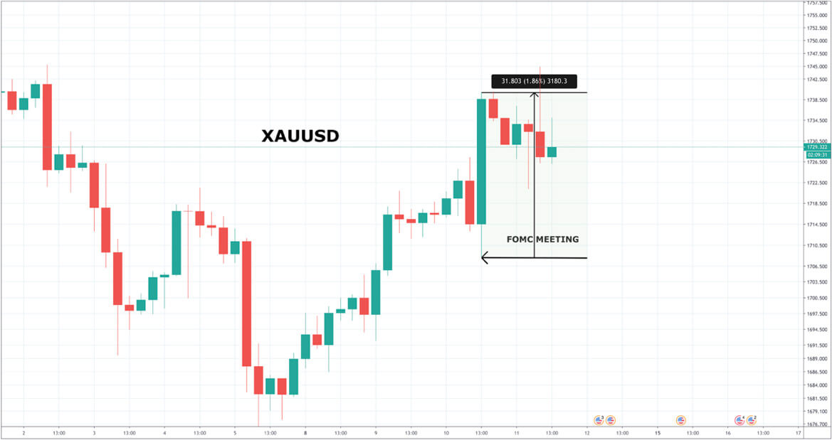 XAU/USD Price