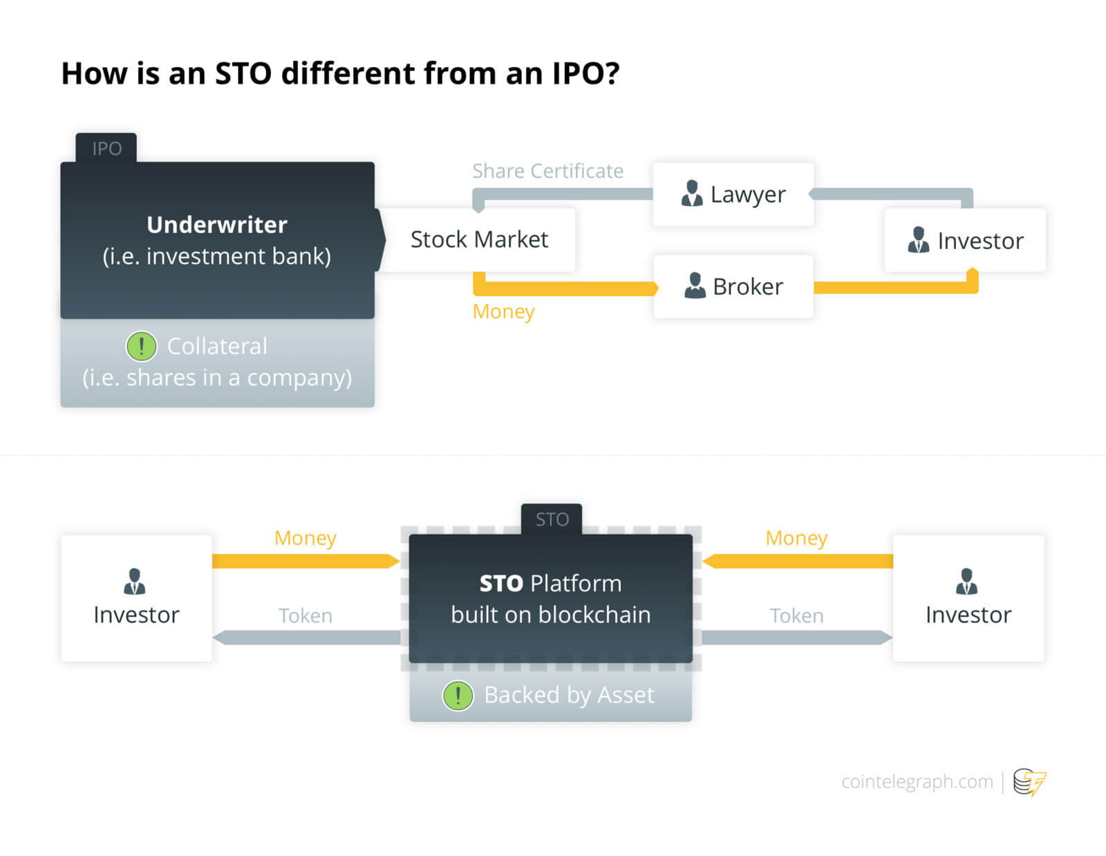 Source — How is an STO different from an IPO?