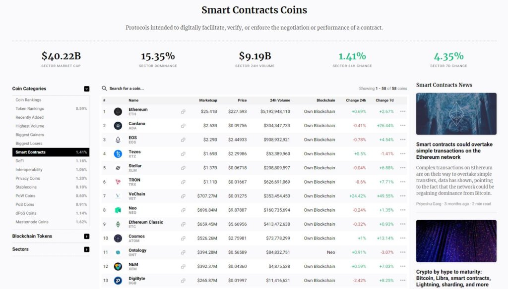 Smart contract coin leaderboard from CryptoSlate