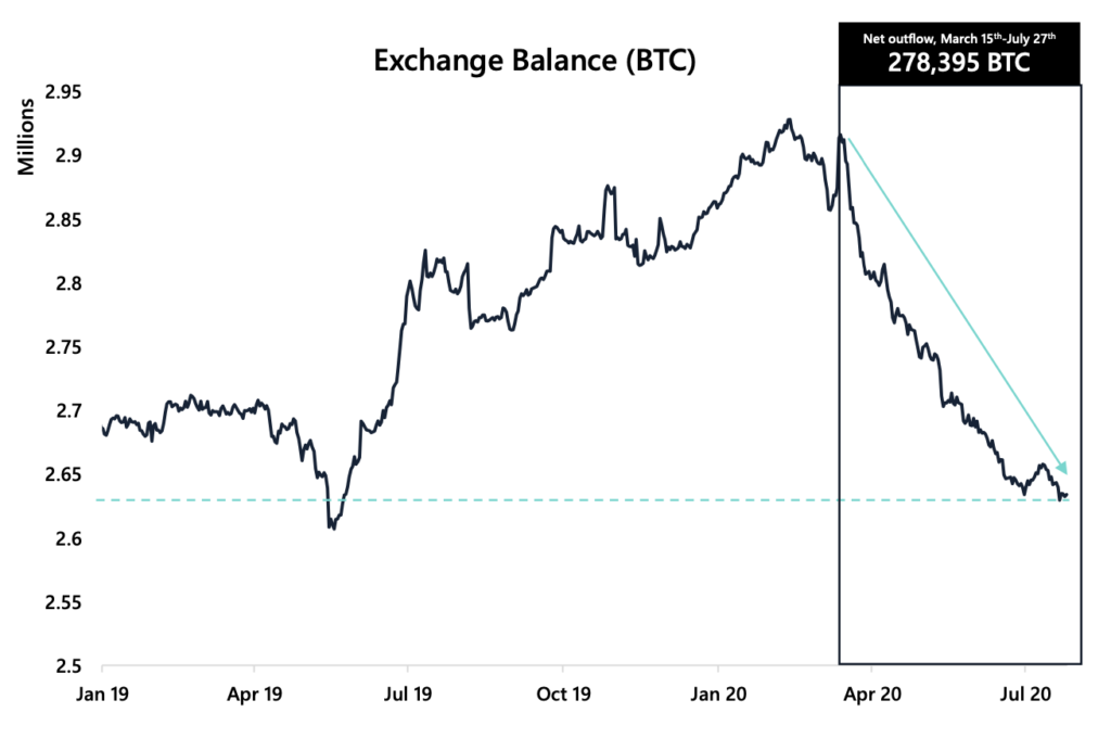 Bitcoin exchange balance
