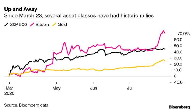"""Proč američané """"přelévají"""" hotovost z podpůrných šeků do Bitcoinů a zlata?"""