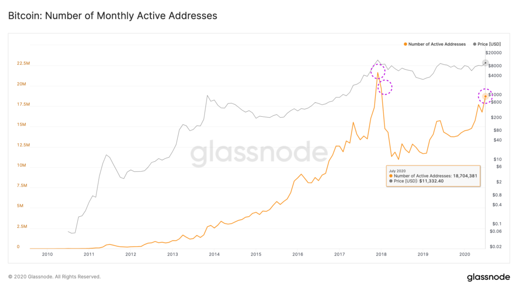 Bitcoin Number of Monthly Active Addresses