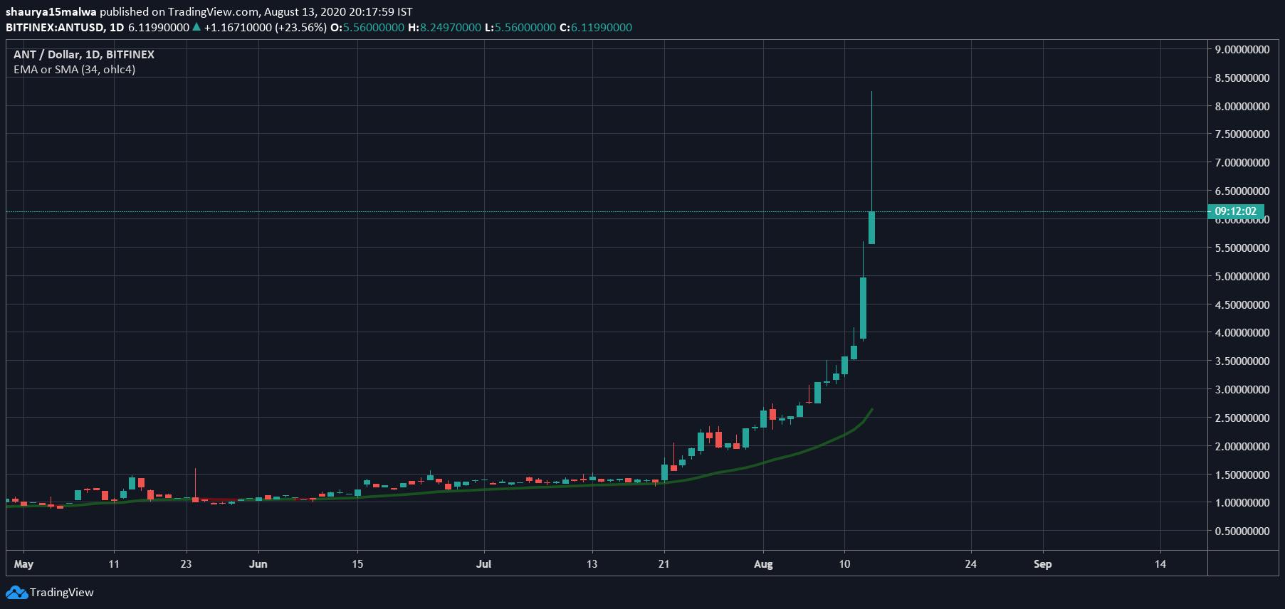 Aragon price