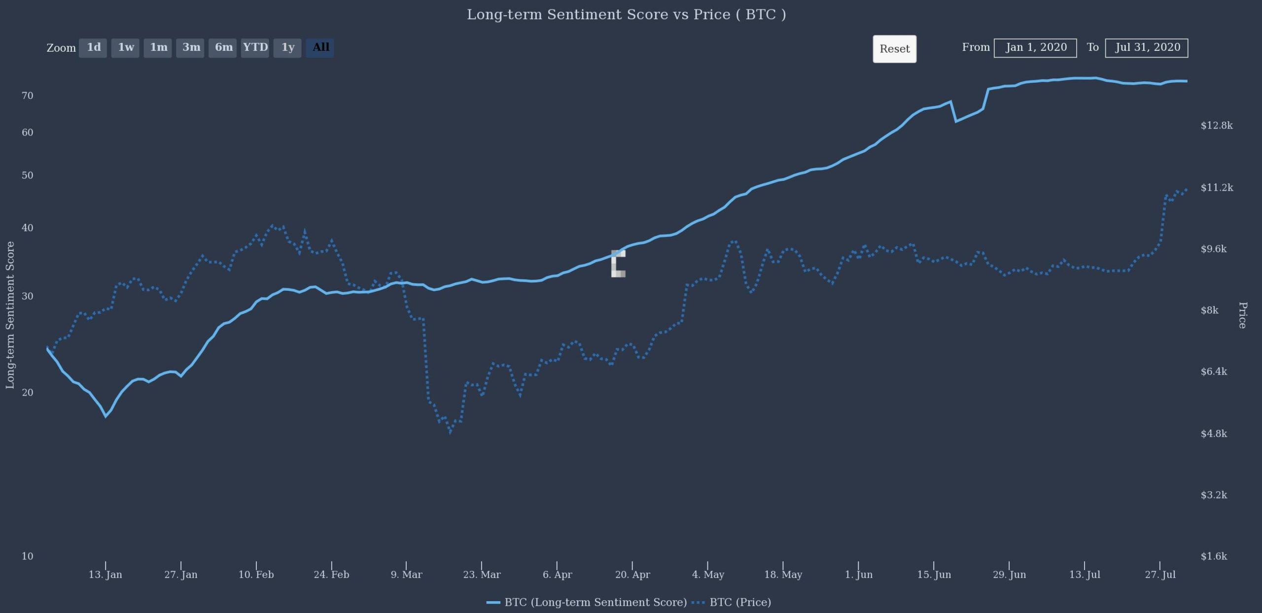 Bitcoin Long Term Sentiment Score vs. Price