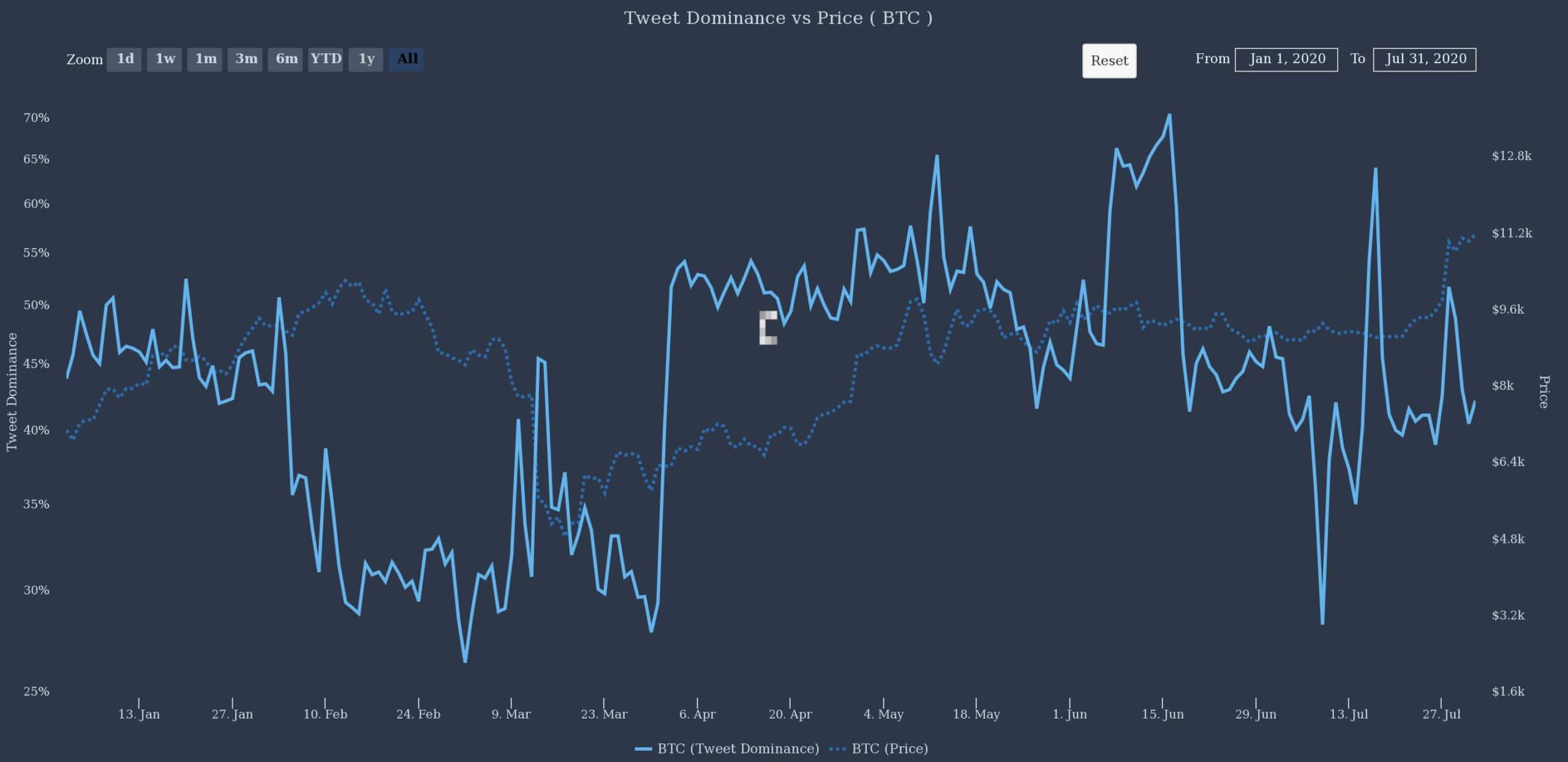 Bitcoin Tweet Dominance