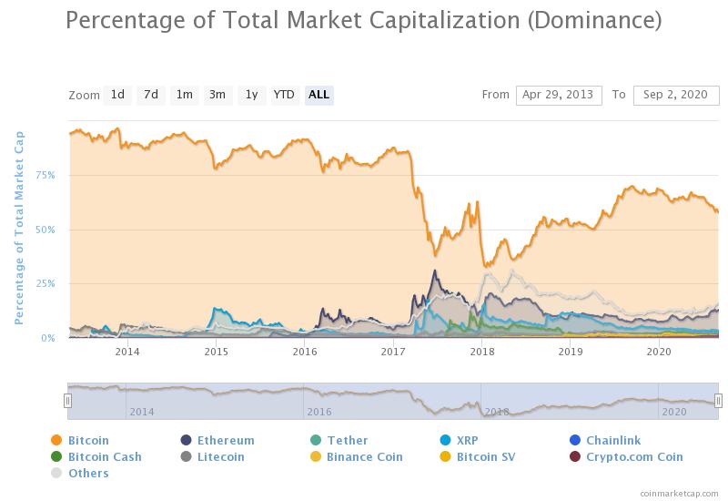 coinmarketcap bitcoin dominance