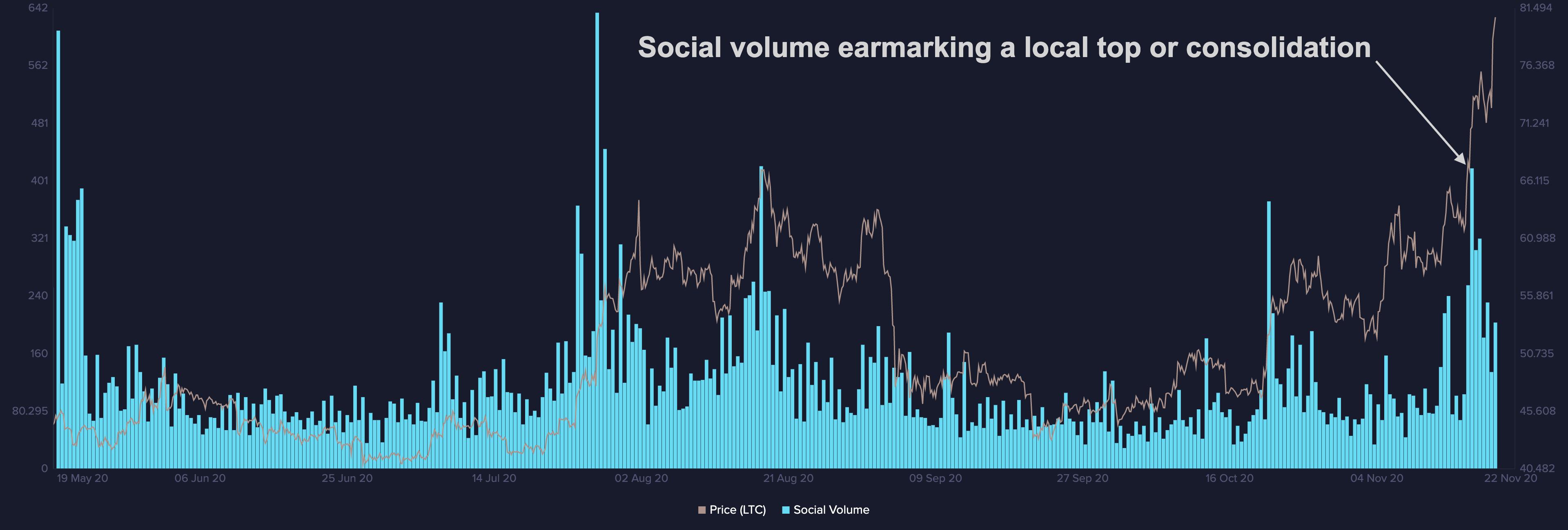 litecoin social volume