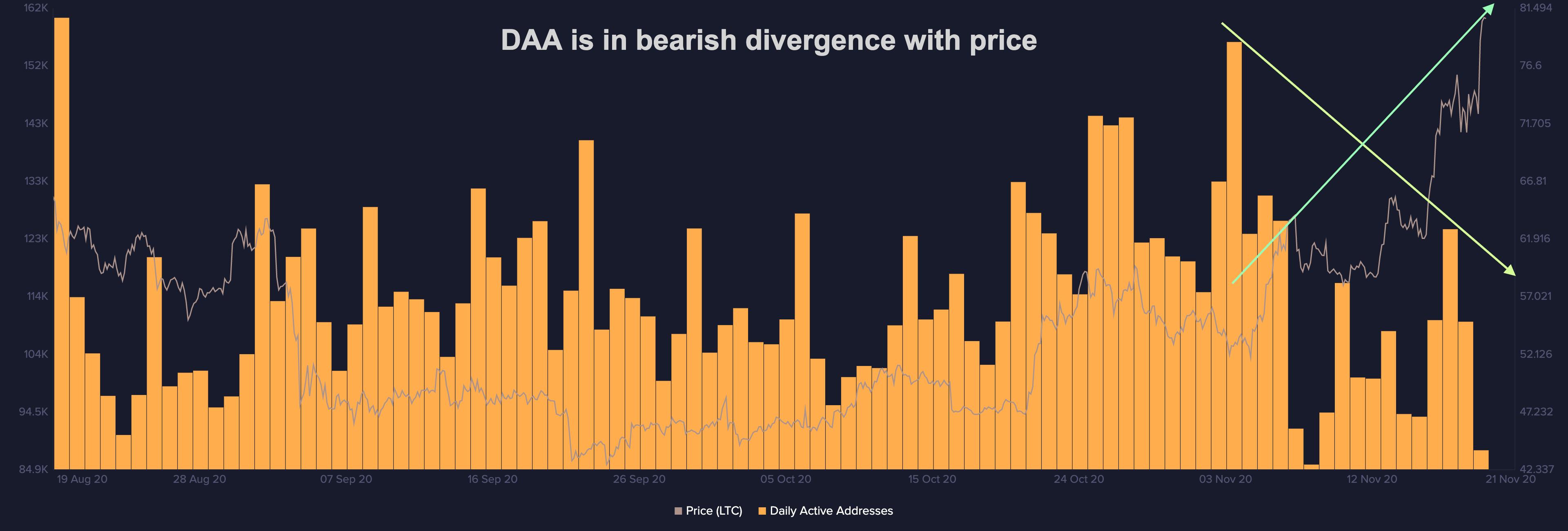 litecoin divergence