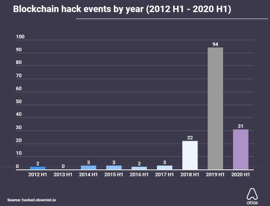 Blockchain hack events by year