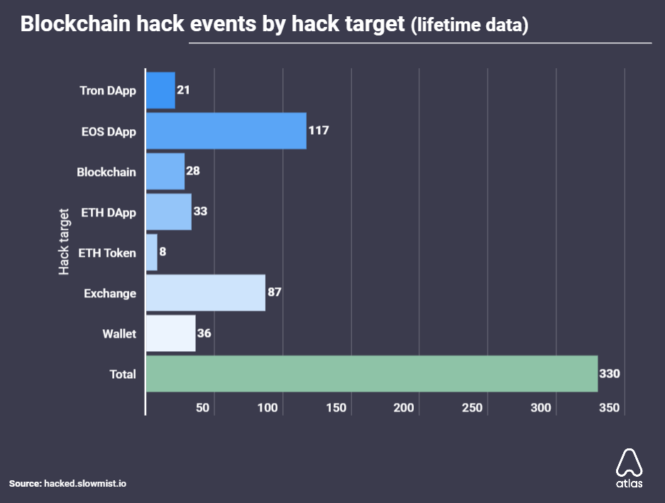 Blockchain hack events
